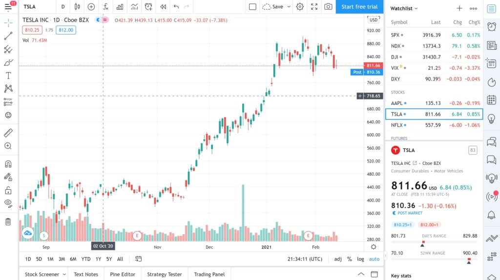 How To Research Stocks - TradingView